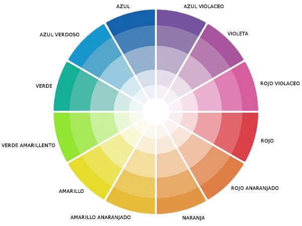 La importancia del c rculo crom tico en la decoraci n - Circulo cromatico 12 colores ...